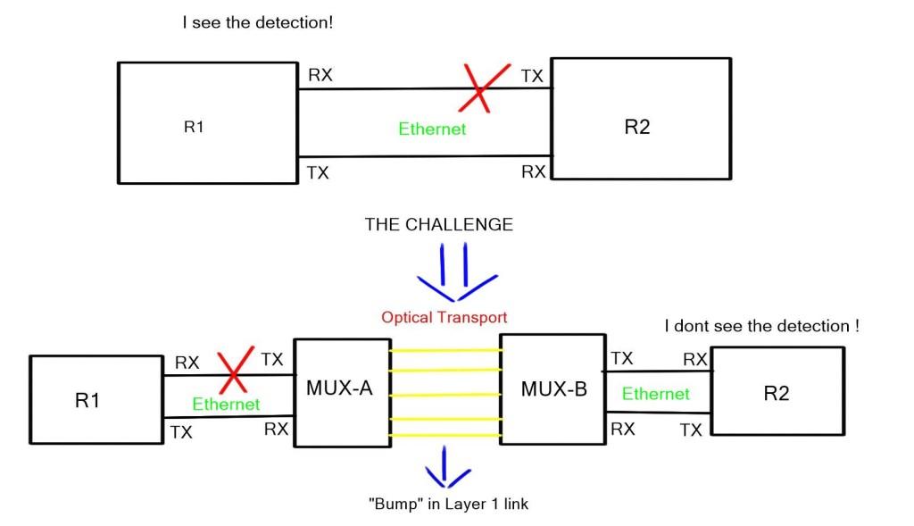 Ethernet Link Fault Signaling