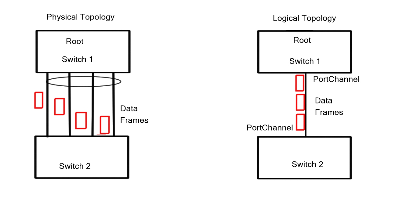 Redundant links with Virtual PortChannels