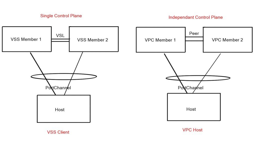 VSS and VPC