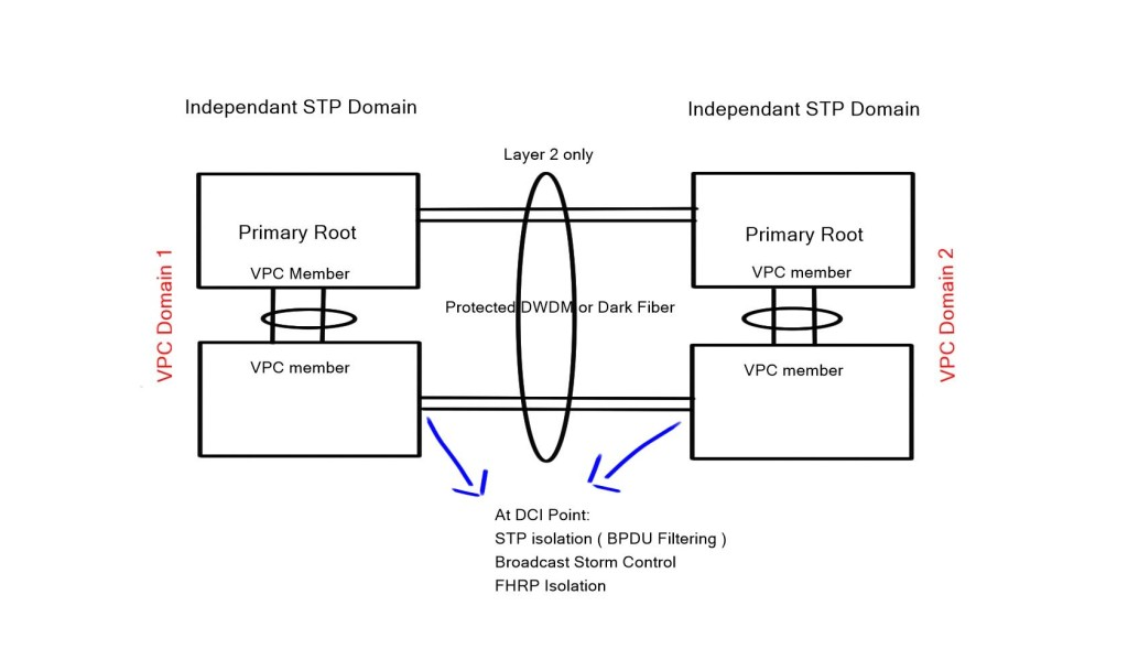 VPC as a Data Center Interconnect ( DCI )