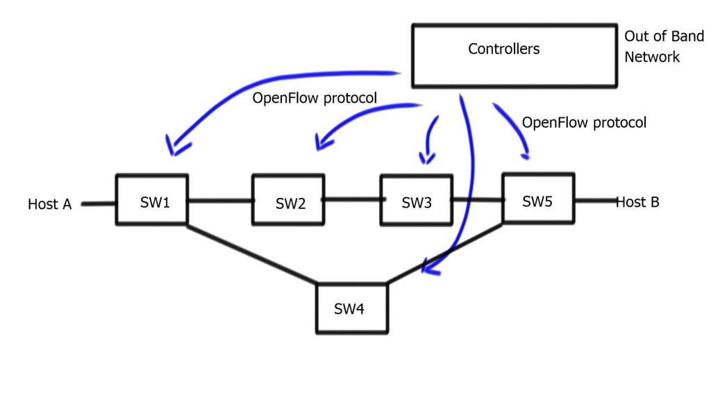 Hop-by-Hop versus Path-based Forwarding