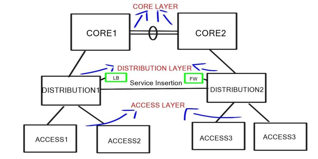 Multi-Tier tree-based topology