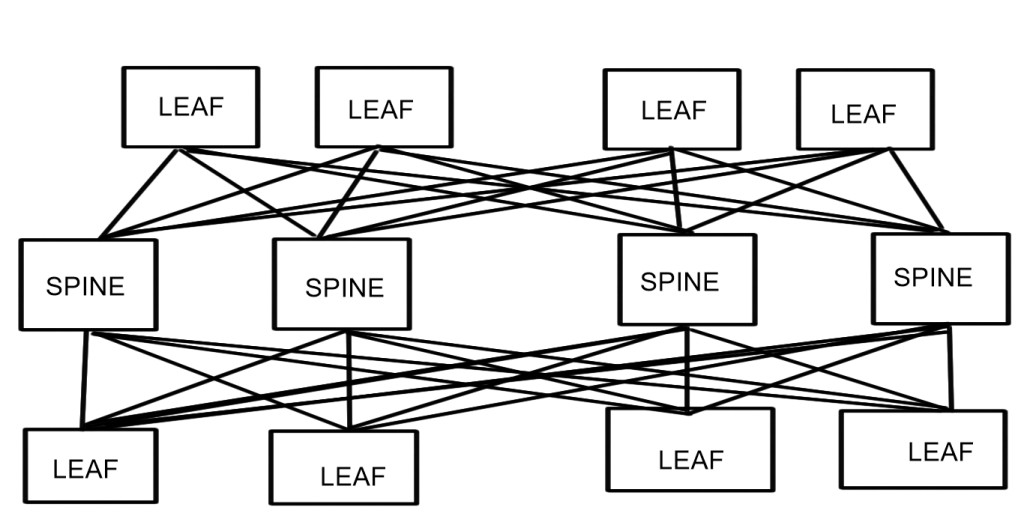 Leaf-spine network topology