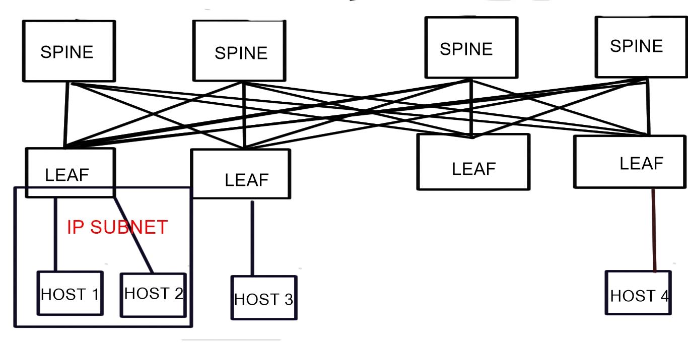 Leaf-Spine - Data Center Design