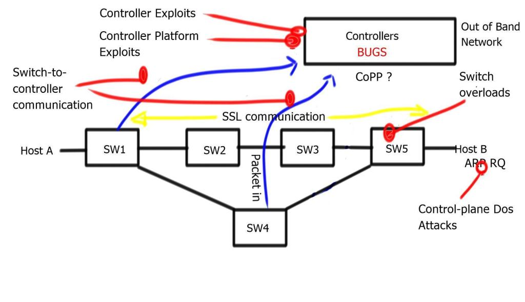 Securing SDN