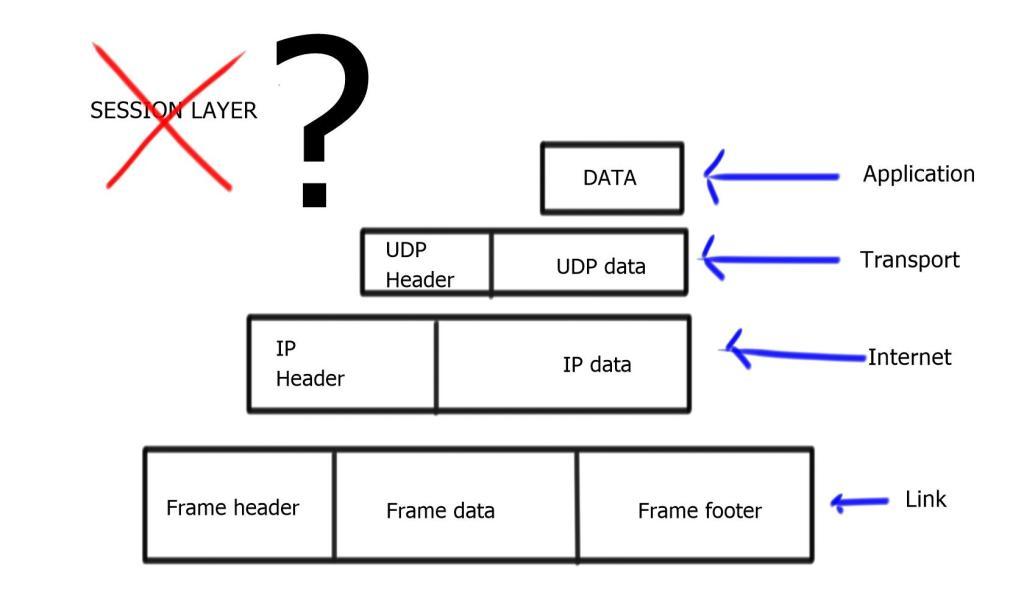TCP/IP Ref Model