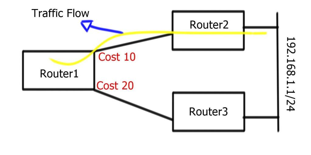 Traffic Flow - Costs