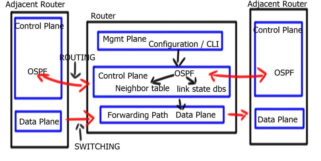 Router Planes of Operation