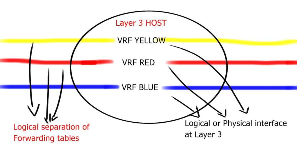 Virtual Routing and Forwarding ( VRF )