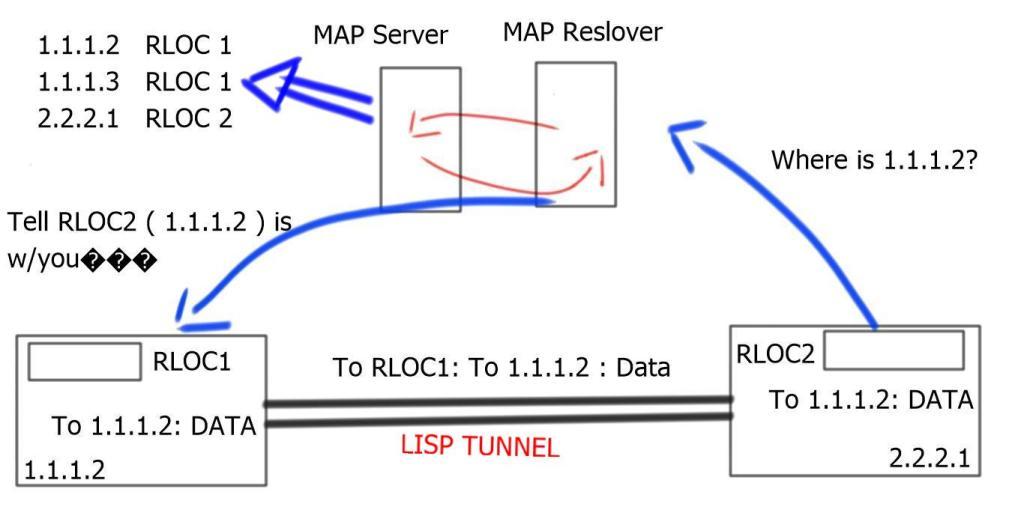 Locator/ID separation protocol