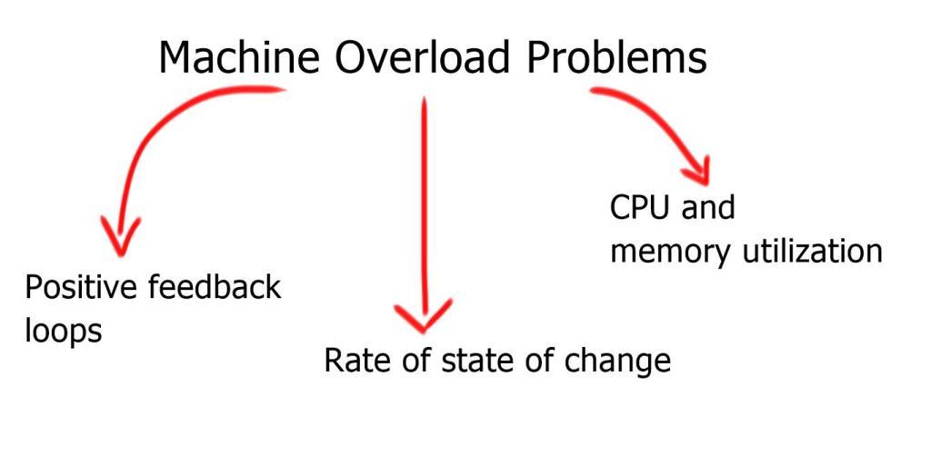 Machine Overload Problems
