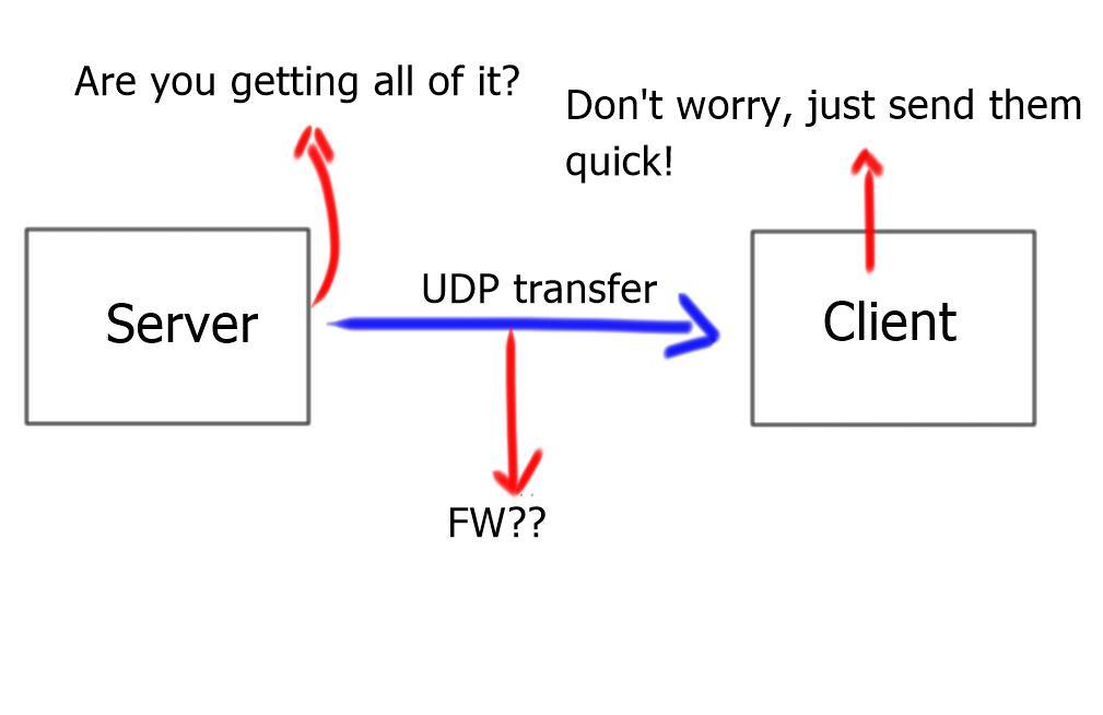 UDP Transfer