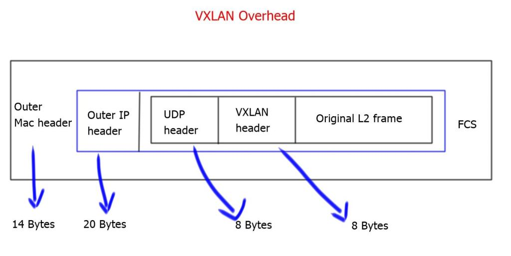 VXLAN overhead