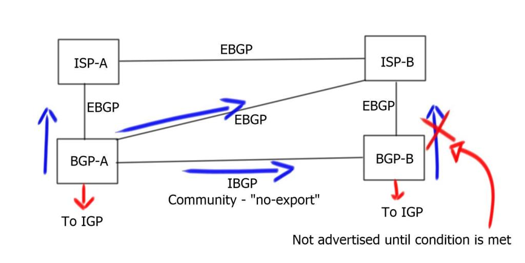 BGP Conditional advertisement