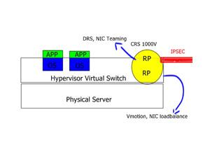 LISP Hybrid Cloud Use Case