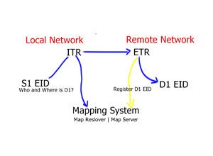 Locator Identity Separation Protocol -VM Mobility