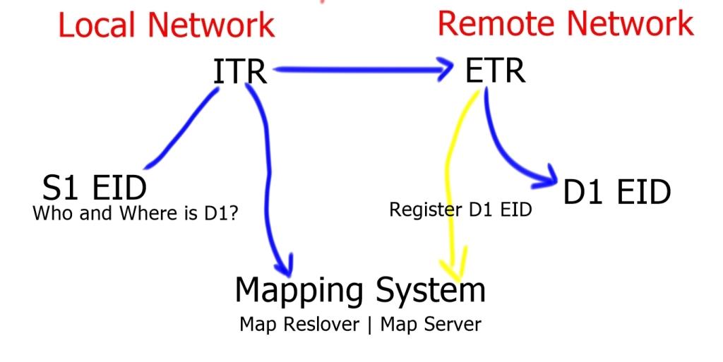 LISP Basic Traffic Flow