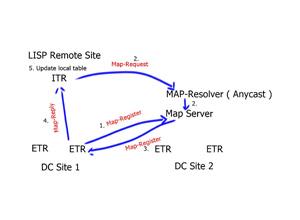 LISP Data Plane | LISP Control plane