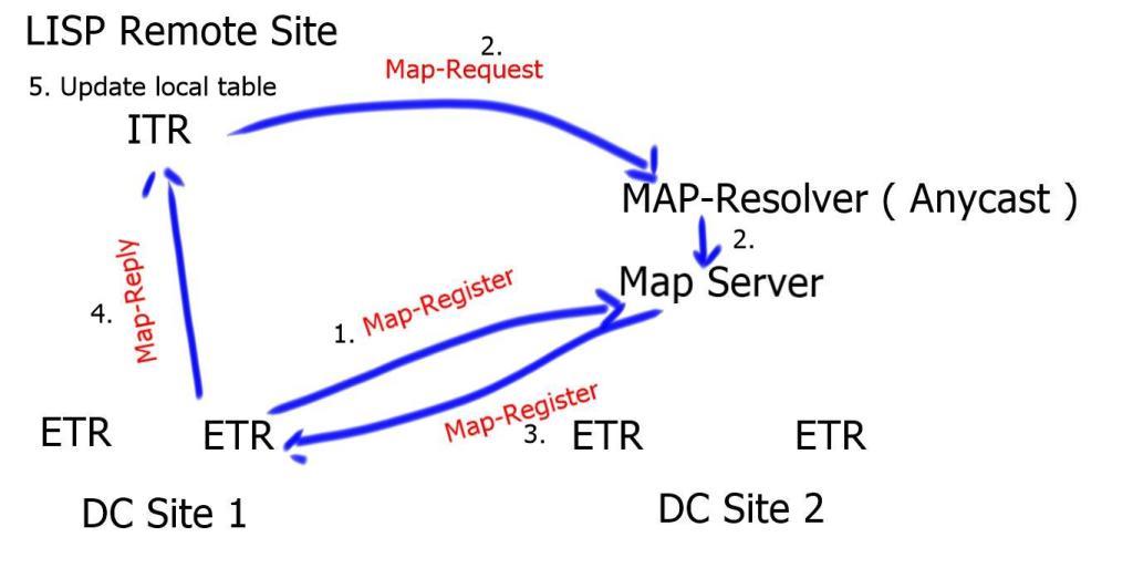 LISP Control plane