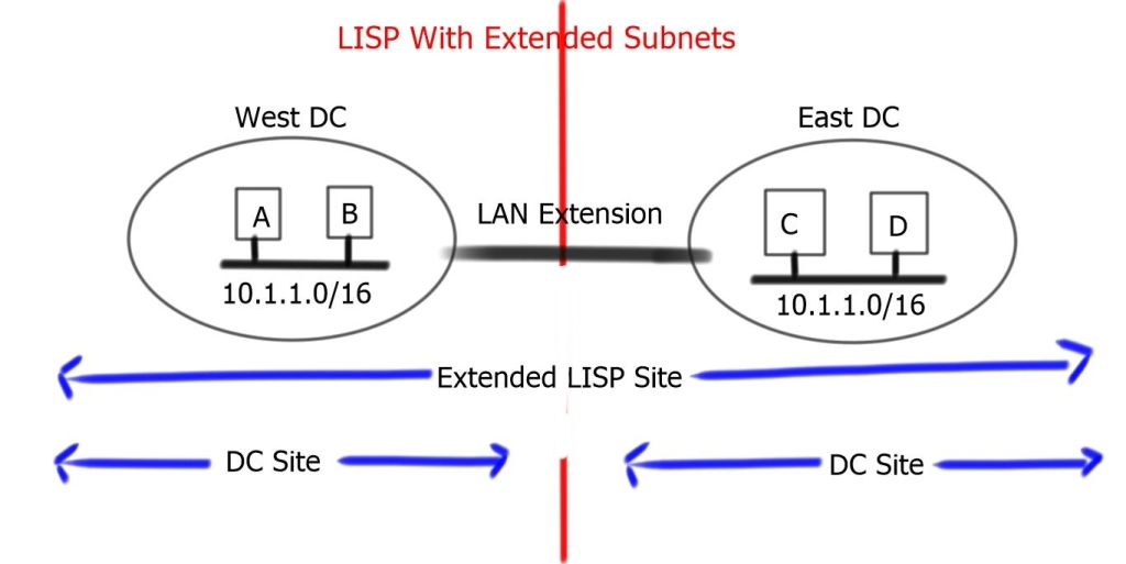 LISP Extended Subnet