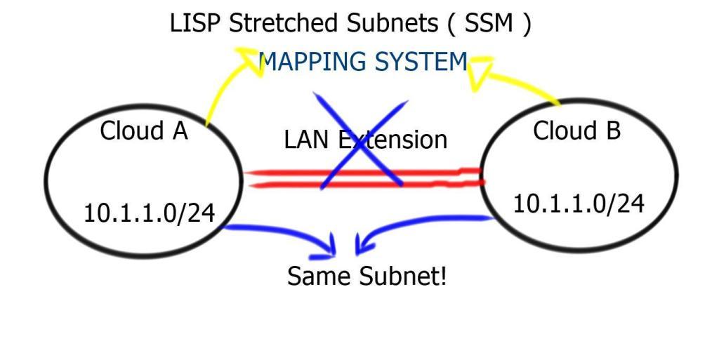 LISP Stretched Subnet ( SSM )