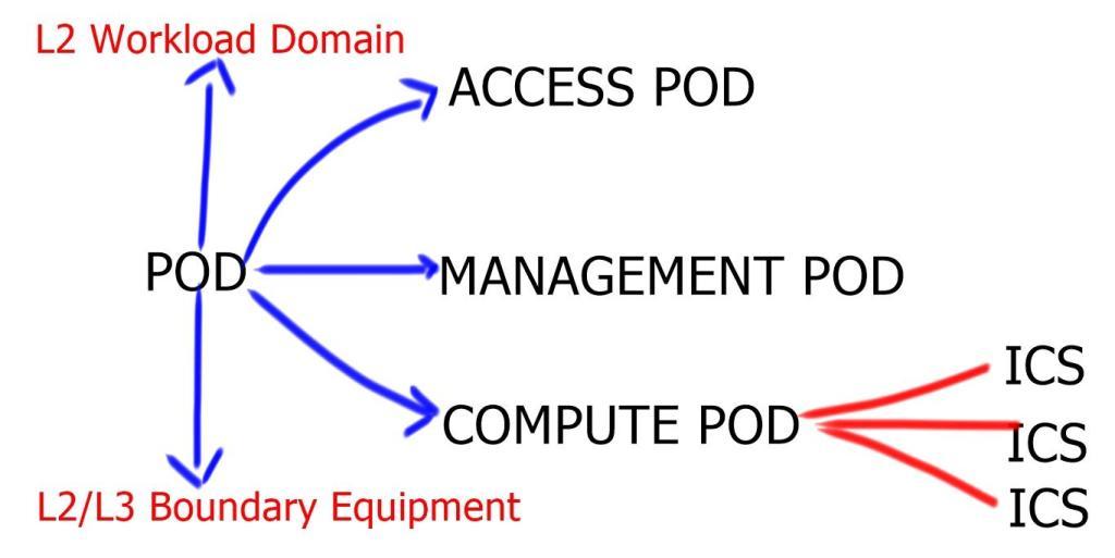 POD Concept