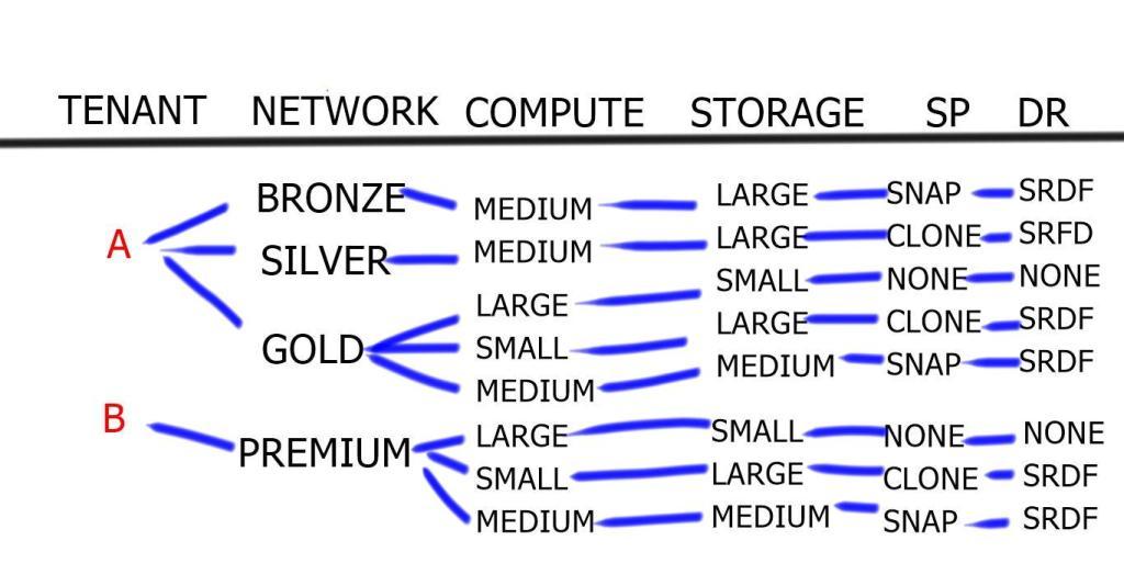 Virtual Data Center Service Tiers