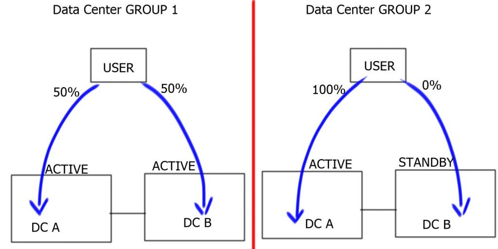 Distributed Data Center