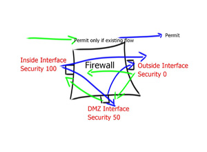 Stateful Firewall – Traffic Flow and Default Inspection