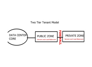 Data Center Design Guide | Two Tier Tenant model