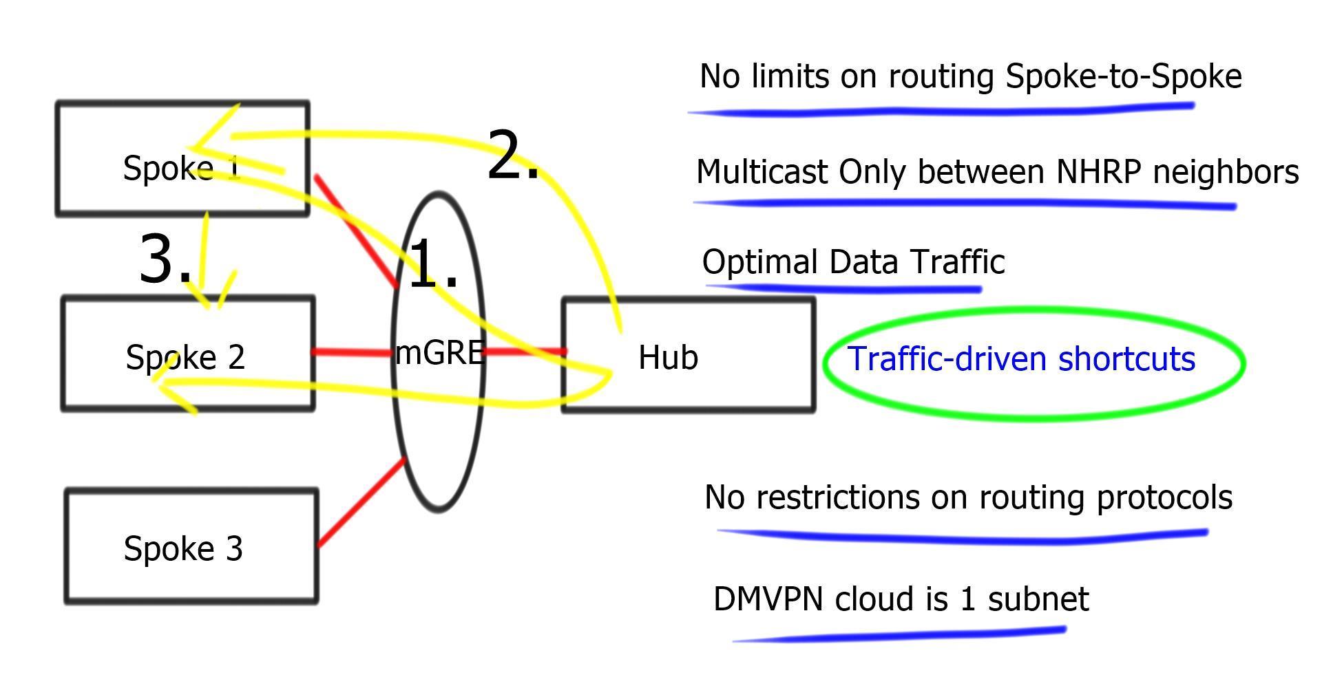 Design Guide   DMVPN Phases