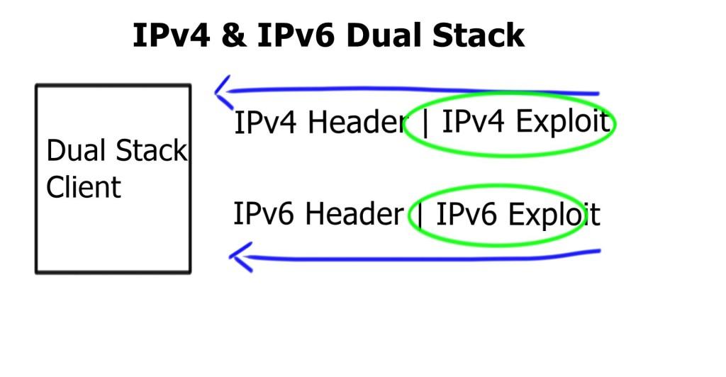 Dual Stack