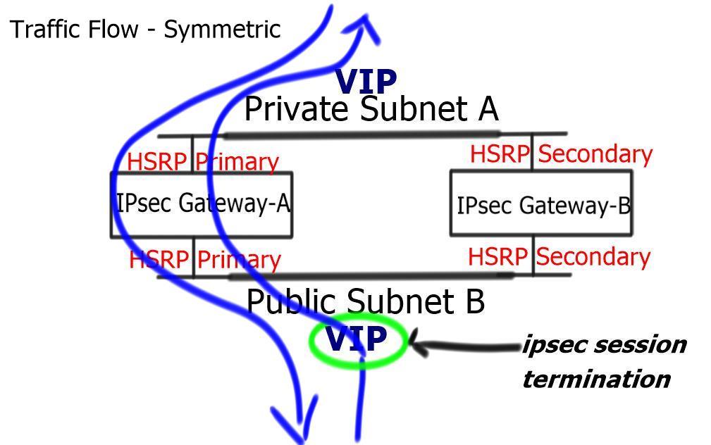 IPSEC & HSRP