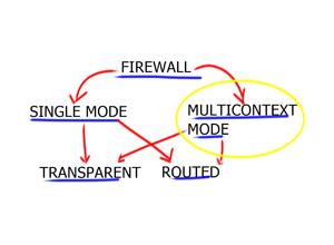Multiple Context Mode – Virtual Firewall