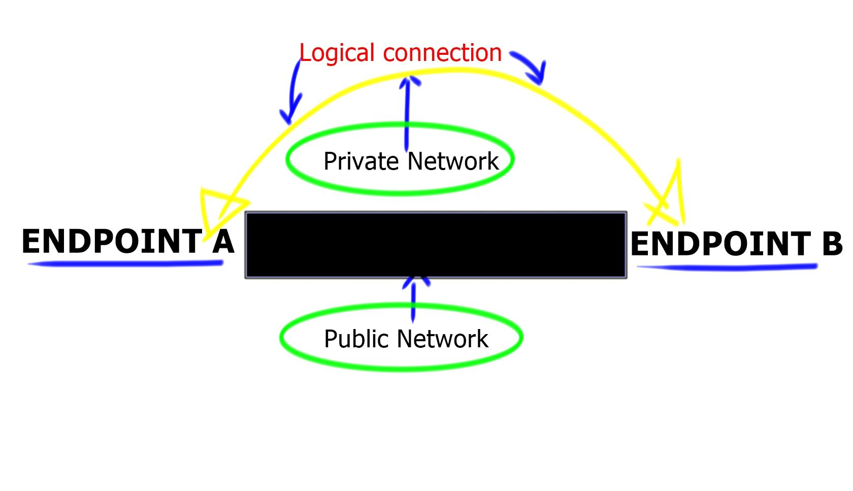 virtual private network A virtual private network (vpn) provides a way to use network resources securely in a remote manner in this lesson, we'll cover why we use vpns.