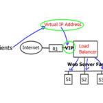 IPv6 High Availability