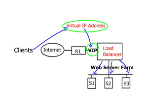 Load Balancing and Scale-Out Architectures