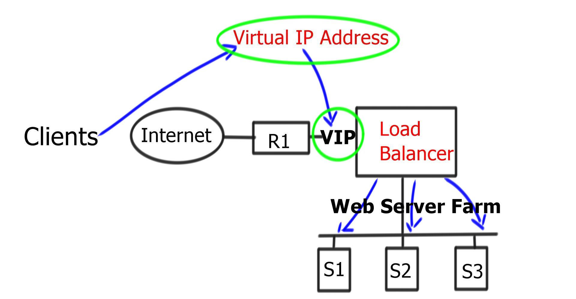 load balancing Fatpipe networks defined and created the concept of link load balancing, link load balancers, internet load balance, wan link balancing.