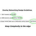 Design Guide | DMVPN Phases
