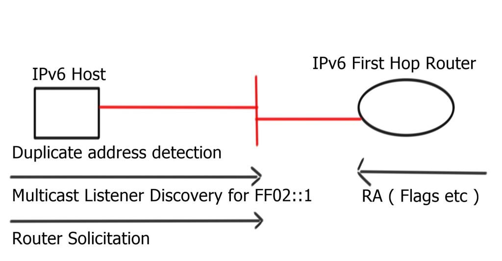 IPv6 Communications