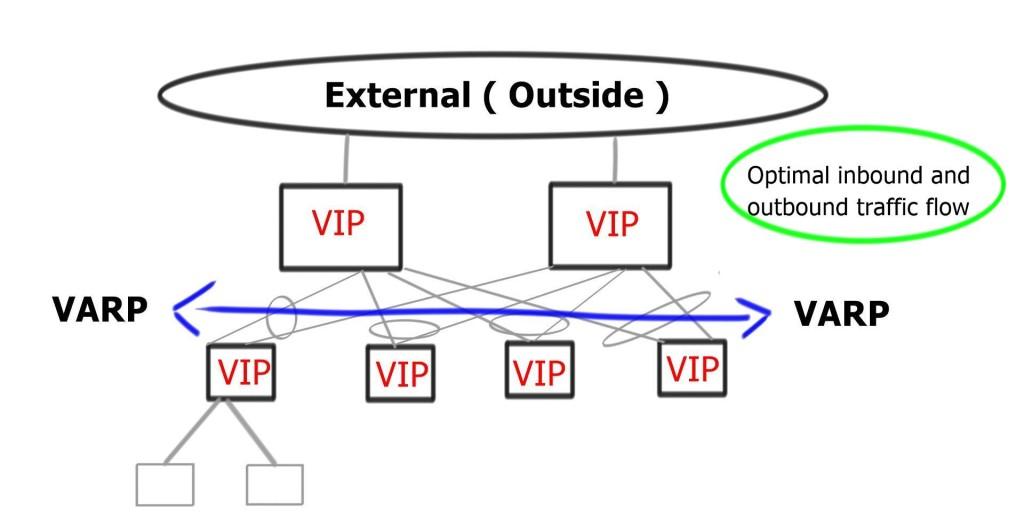 Optimal VARP Deployment