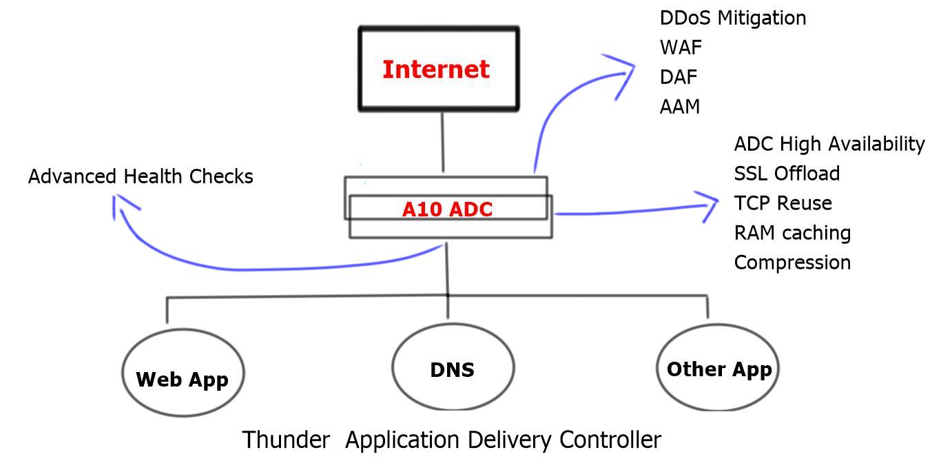 Introducing – A10 Networks