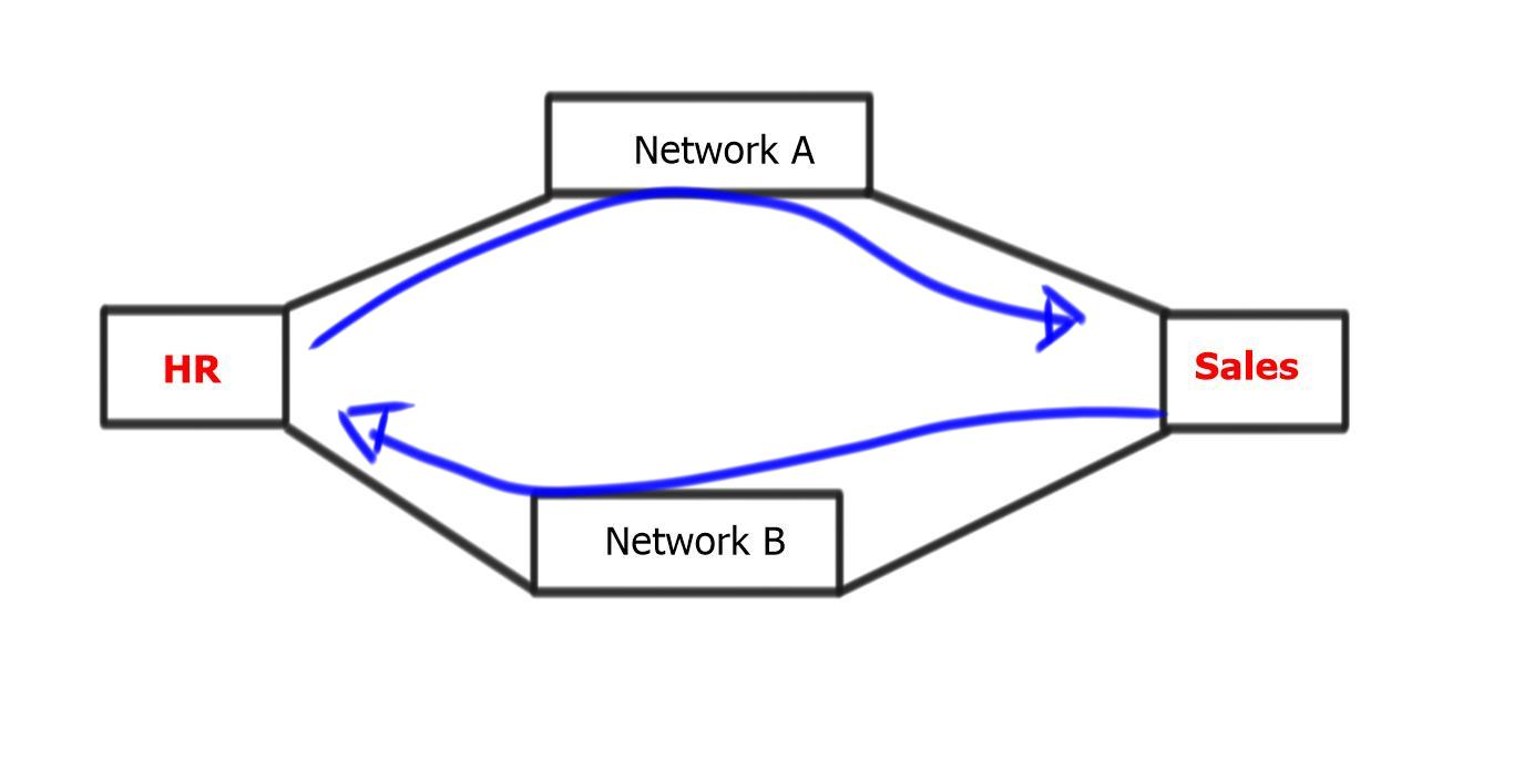 Border Gateway Protocol – Complexity not Scale