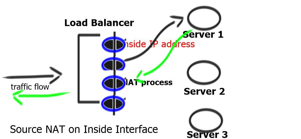 Source NAT1