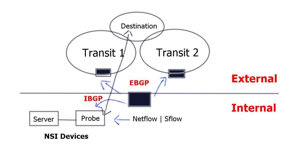 NSI Server & NSI Probe