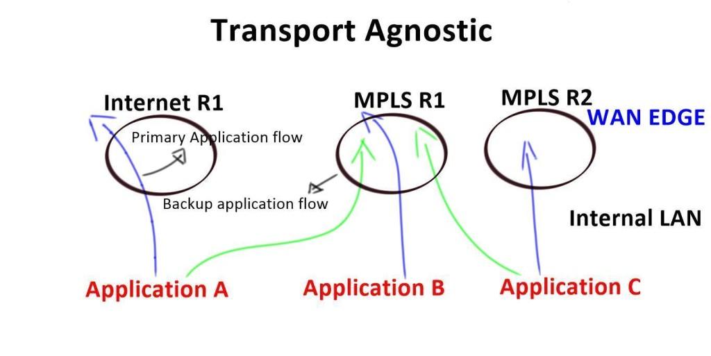 SD-WAN - Application flows