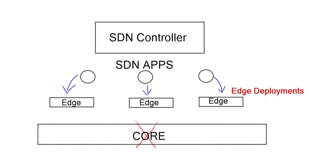HO SDN conroller1