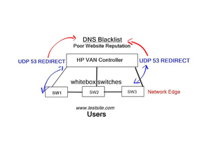 HP SDN Applications and SDN Approach