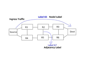 Segment Routing – Introduction