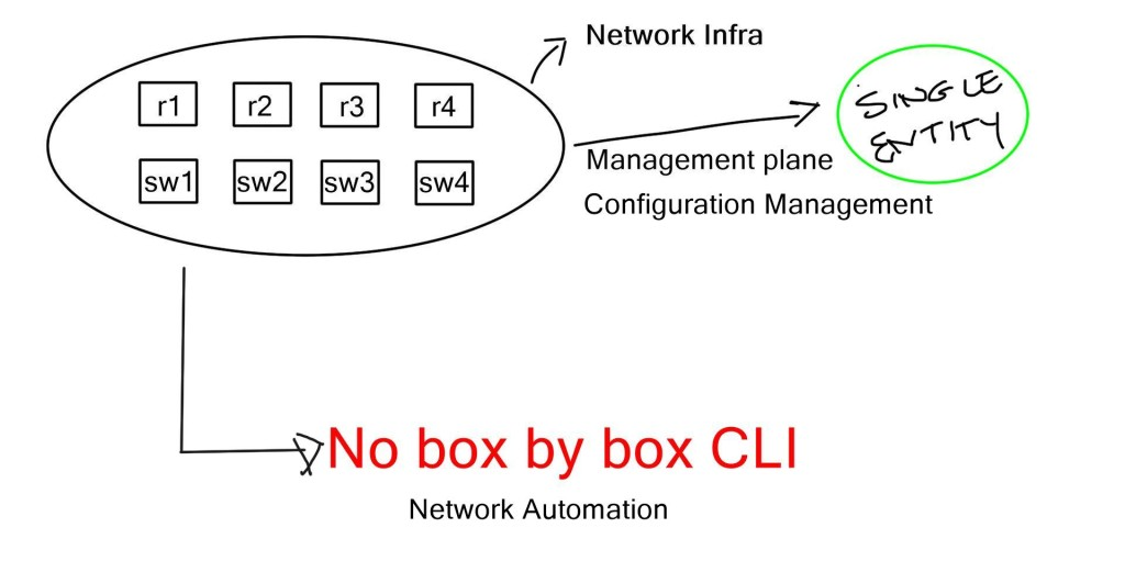 Network Automation3